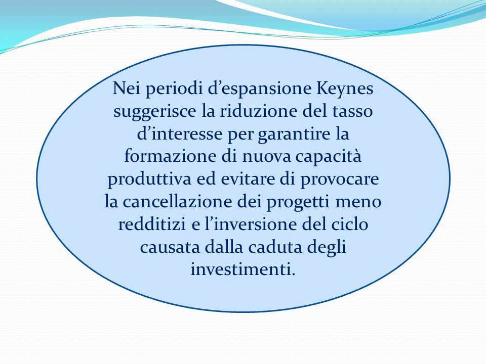 Nei periodi d'espansione Keynes suggerisce la riduzione del tasso d'interesse per garantire la
