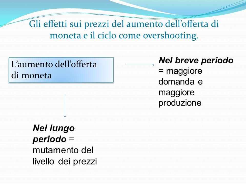 Gli effetti sui prezzi del aumento dell'offerta di moneta e il ciclo come overshooting.