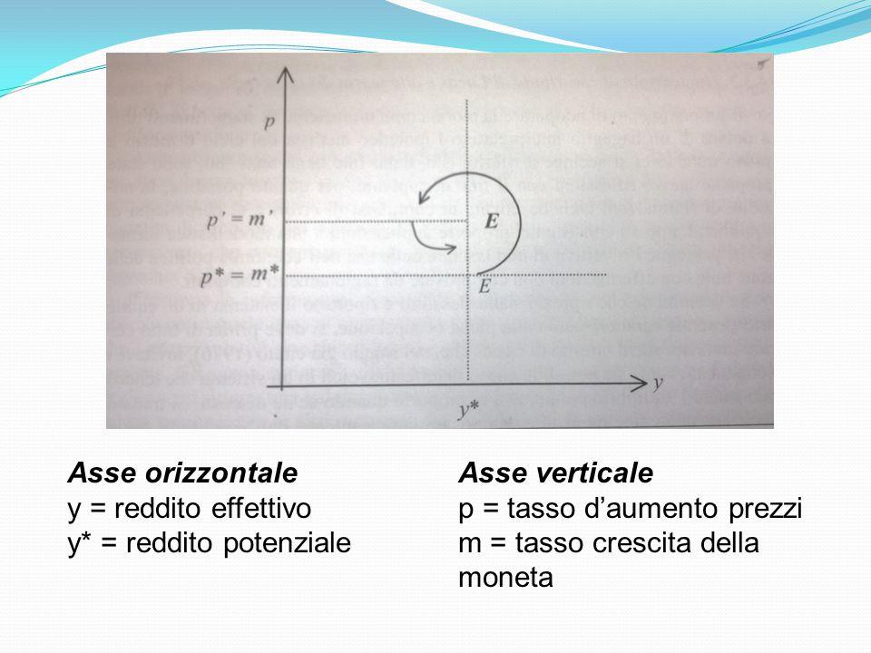 Asse orizzontale y = reddito effettivo. y* = reddito potenziale. Asse verticale. p = tasso d'aumento prezzi.