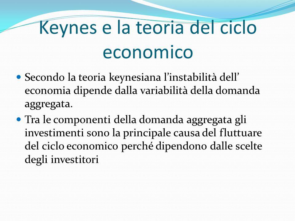 Keynes e la teoria del ciclo economico