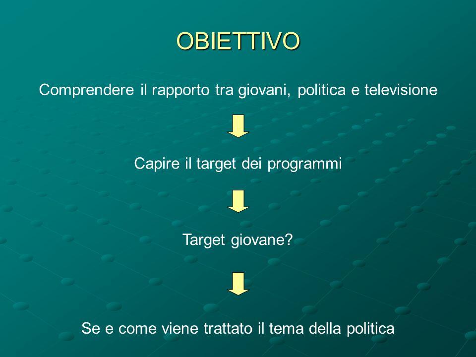 OBIETTIVO Comprendere il rapporto tra giovani, politica e televisione