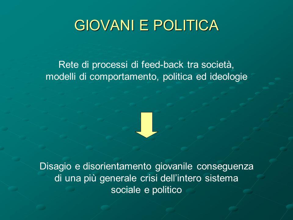 GIOVANI E POLITICA Rete di processi di feed-back tra società,