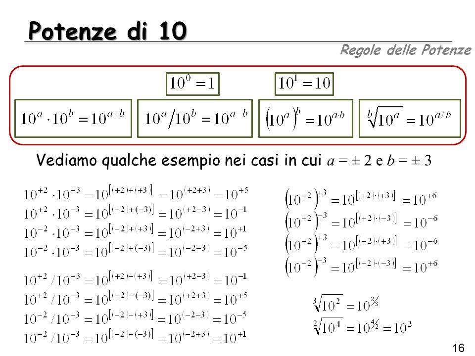 Vediamo qualche esempio nei casi in cui a = ± 2 e b = ± 3