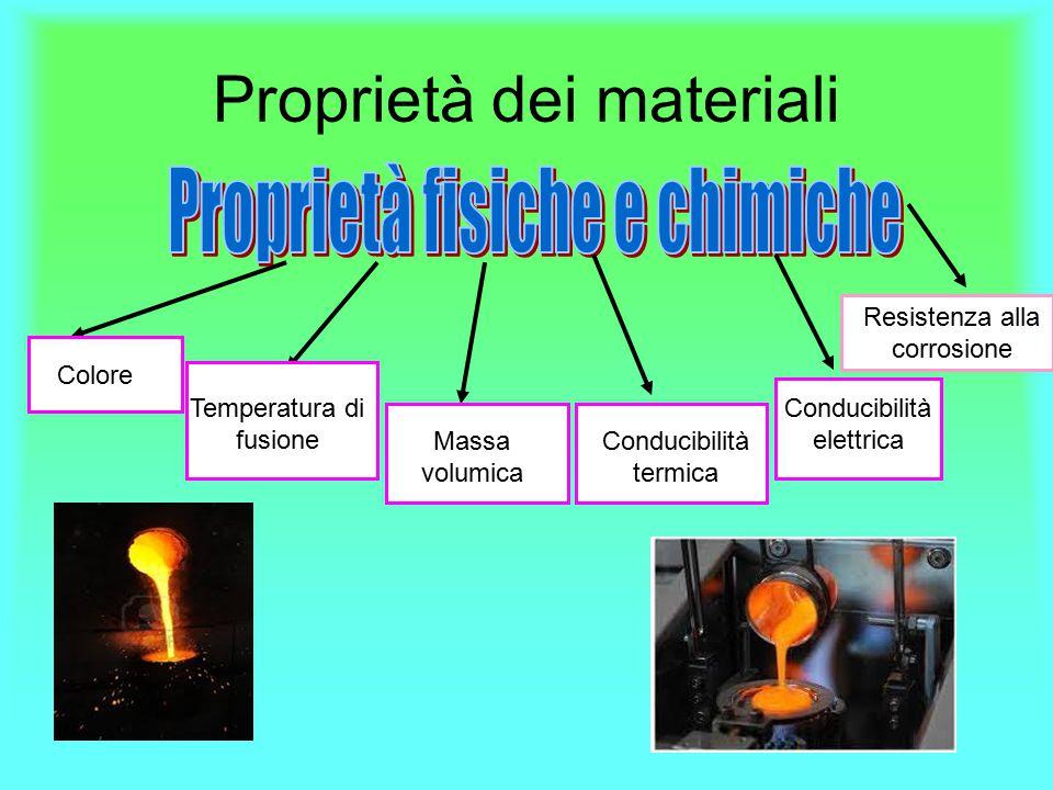 Proprietà dei materiali