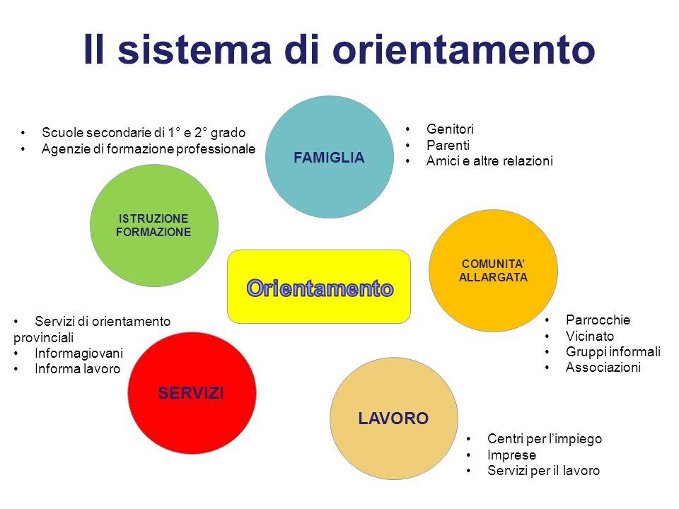 Il sistema di orientamento