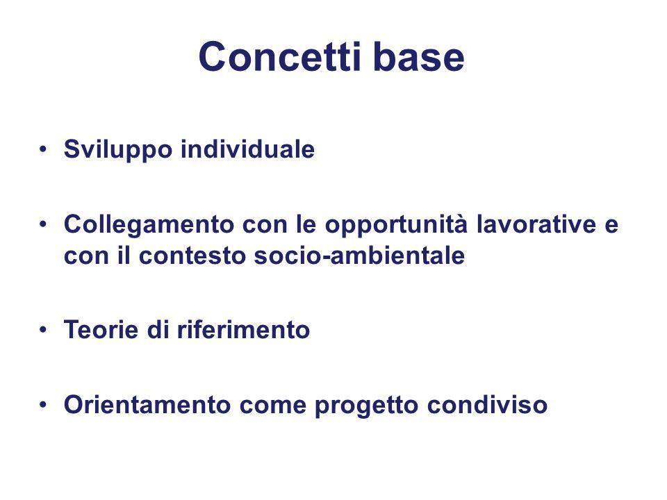 Concetti base Sviluppo individuale