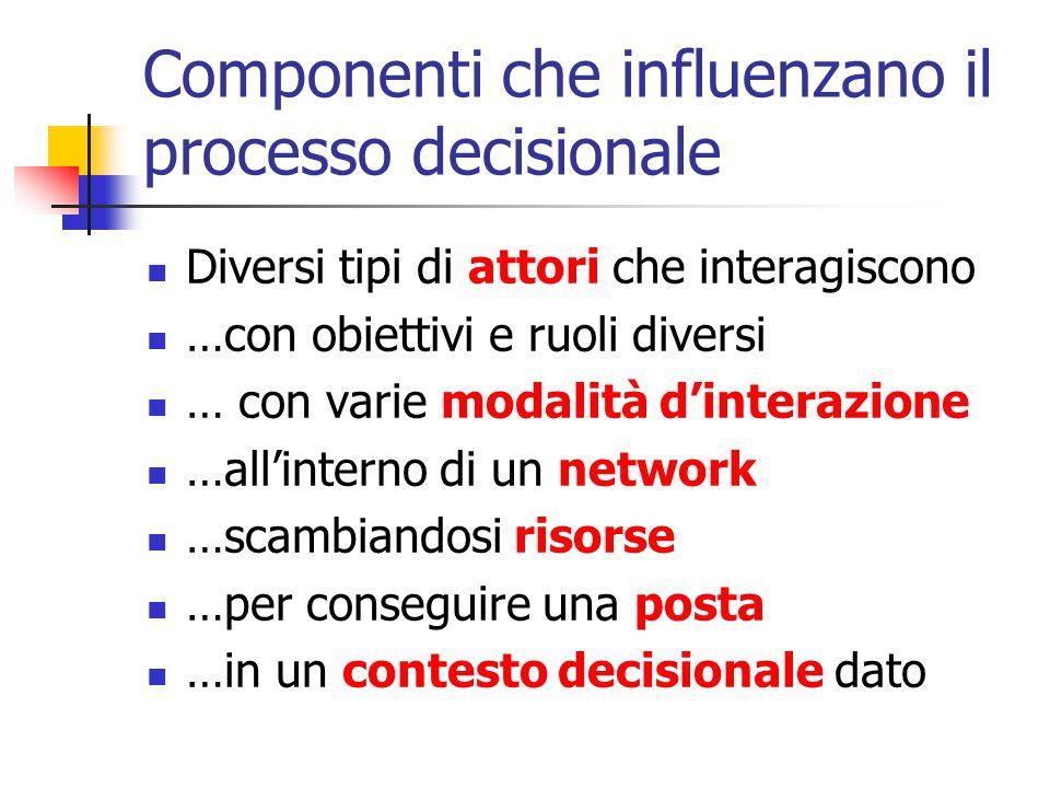 Componenti che influenzano il processo decisionale