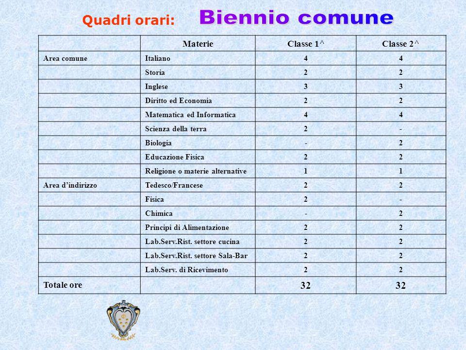 Biennio comune Quadri orari: 32 Materie Classe 1^ Classe 2^ Totale ore
