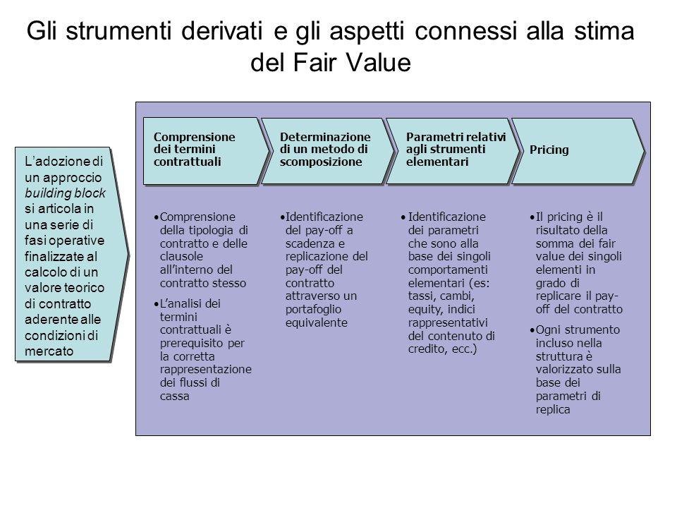 Gli strumenti derivati e gli aspetti connessi alla stima del Fair Value