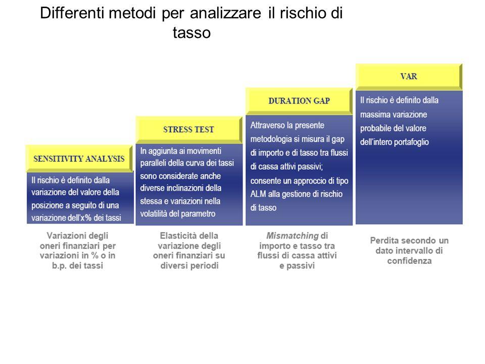 Differenti metodi per analizzare il rischio di tasso