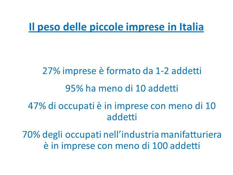 Il peso delle piccole imprese in Italia