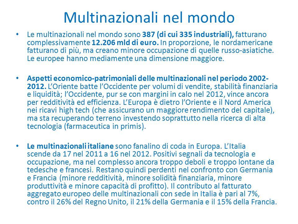 Multinazionali nel mondo