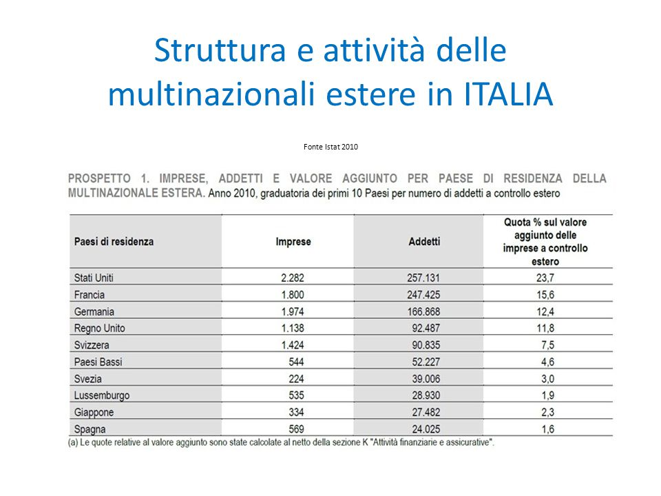 Struttura e attività delle multinazionali estere in ITALIA Fonte Istat 2010