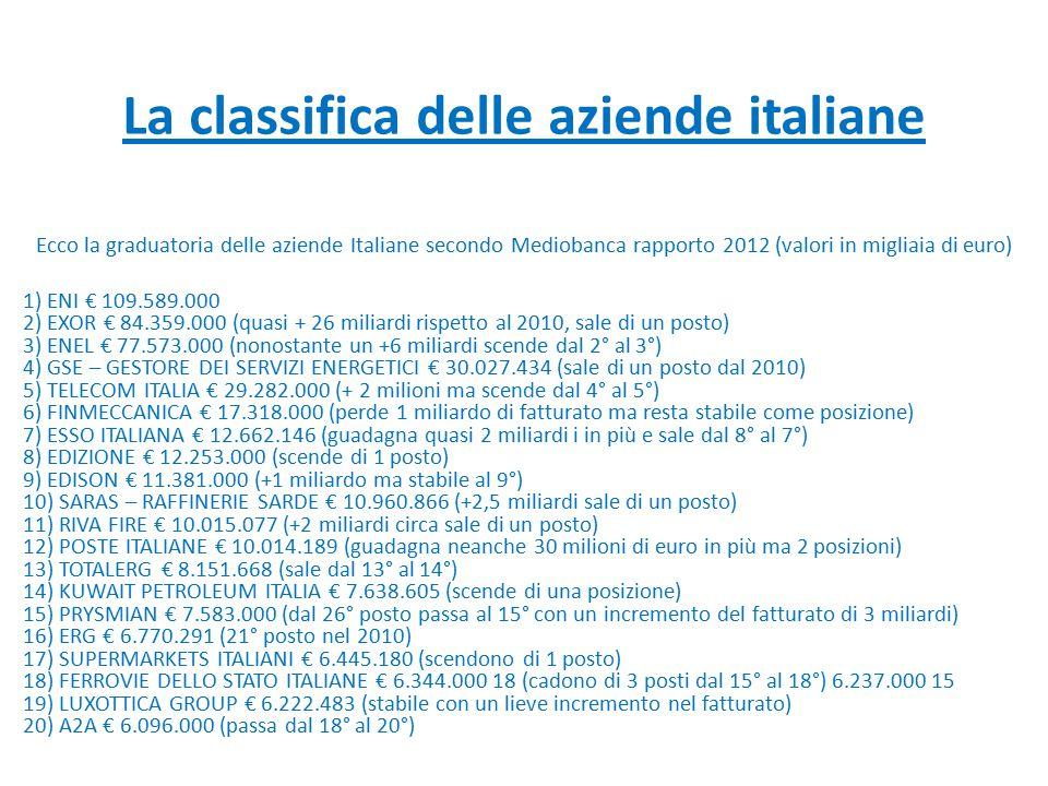 La classifica delle aziende italiane