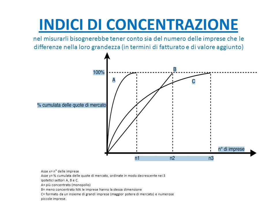 INDICI DI CONCENTRAZIONE nel misurarli bisognerebbe tener conto sia del numero delle imprese che le differenze nella loro grandezza (in termini di fatturato e di valore aggiunto)