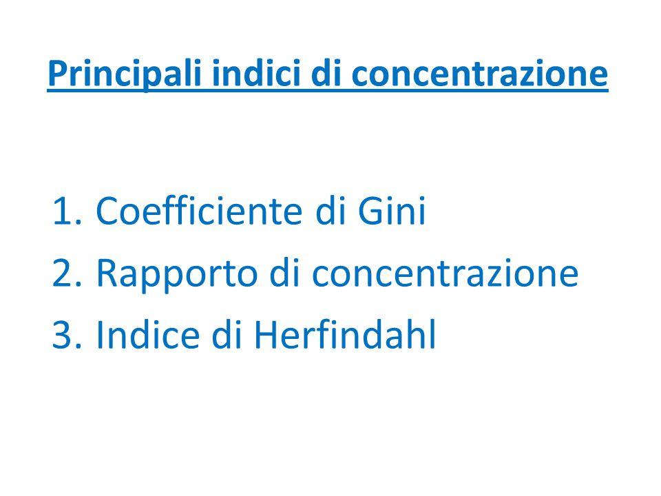Principali indici di concentrazione