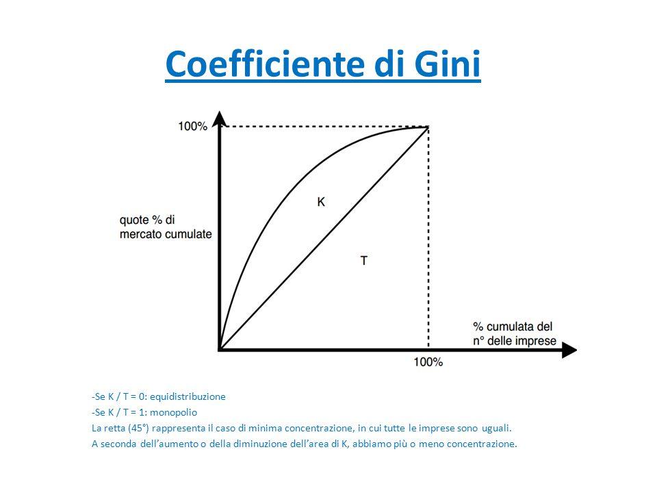 Coefficiente di Gini -Se K / T = 0: equidistribuzione