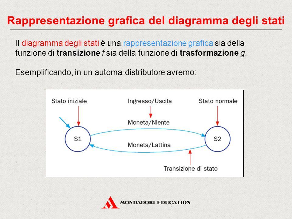 Rappresentazione grafica del diagramma degli stati