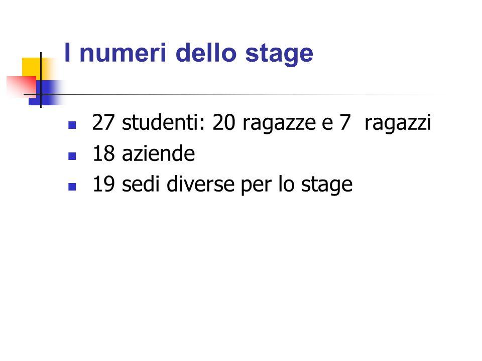 I numeri dello stage 27 studenti: 20 ragazze e 7 ragazzi 18 aziende