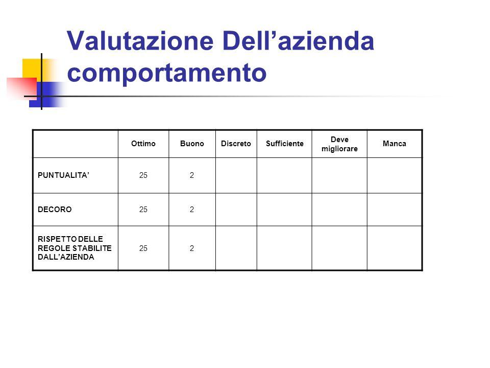 Valutazione Dell'azienda comportamento
