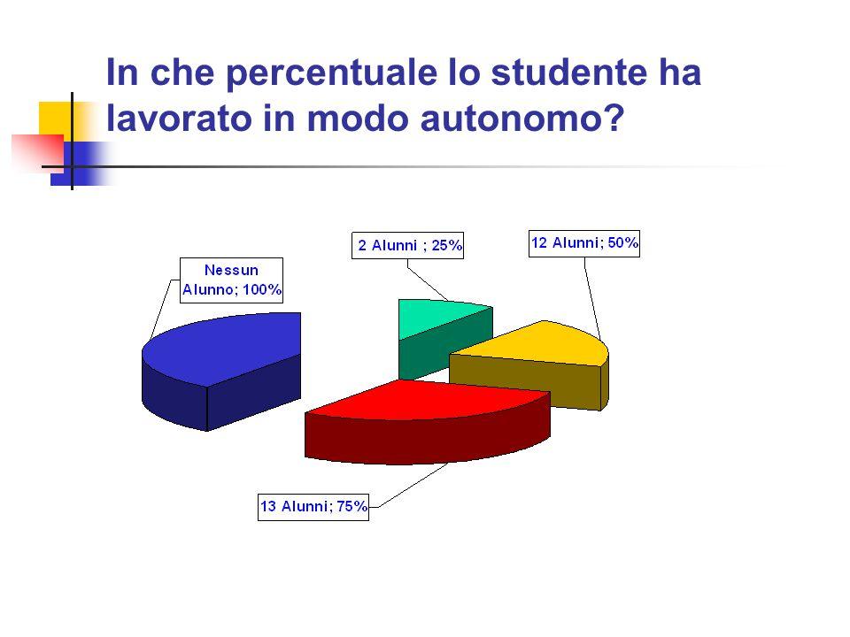 In che percentuale lo studente ha lavorato in modo autonomo