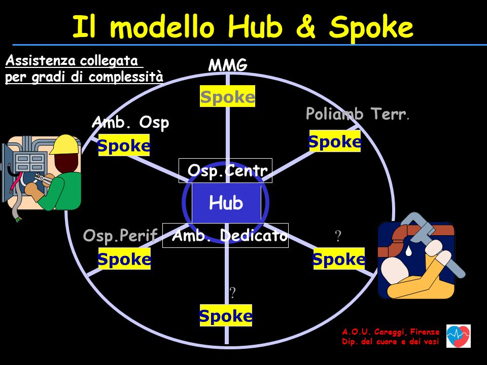 Il modello Hub & Spoke Hub MMG Spoke Poliamb Terr. Amb. Osp Spoke
