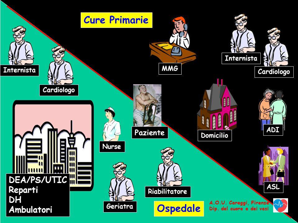 Cure Primarie Ospedale DEA/PS/UTIC Reparti DH Ambulatori Paziente