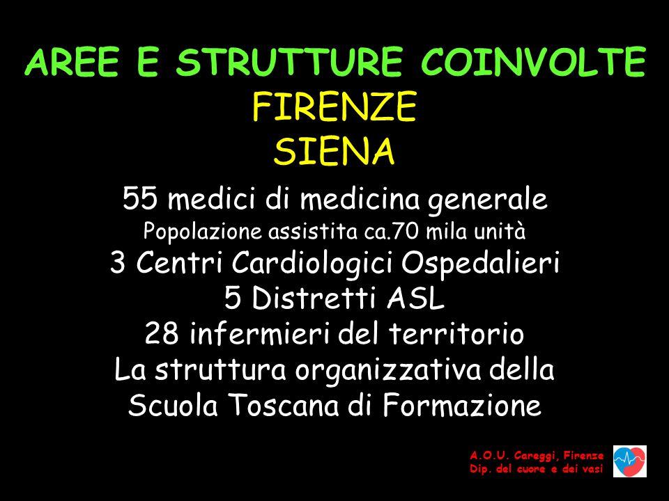 AREE E STRUTTURE COINVOLTE FIRENZE SIENA 55 medici di medicina generale Popolazione assistita ca.70 mila unità 3 Centri Cardiologici Ospedalieri 5 Distretti ASL 28 infermieri del territorio La struttura organizzativa della Scuola Toscana di Formazione