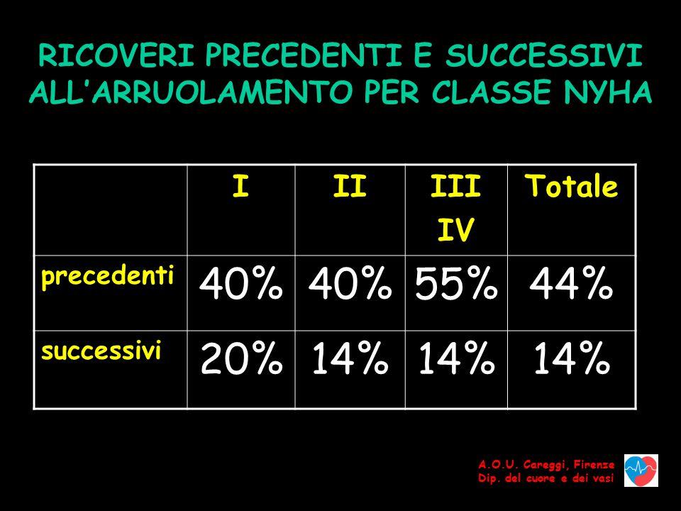 RICOVERI PRECEDENTI E SUCCESSIVI ALL'ARRUOLAMENTO PER CLASSE NYHA