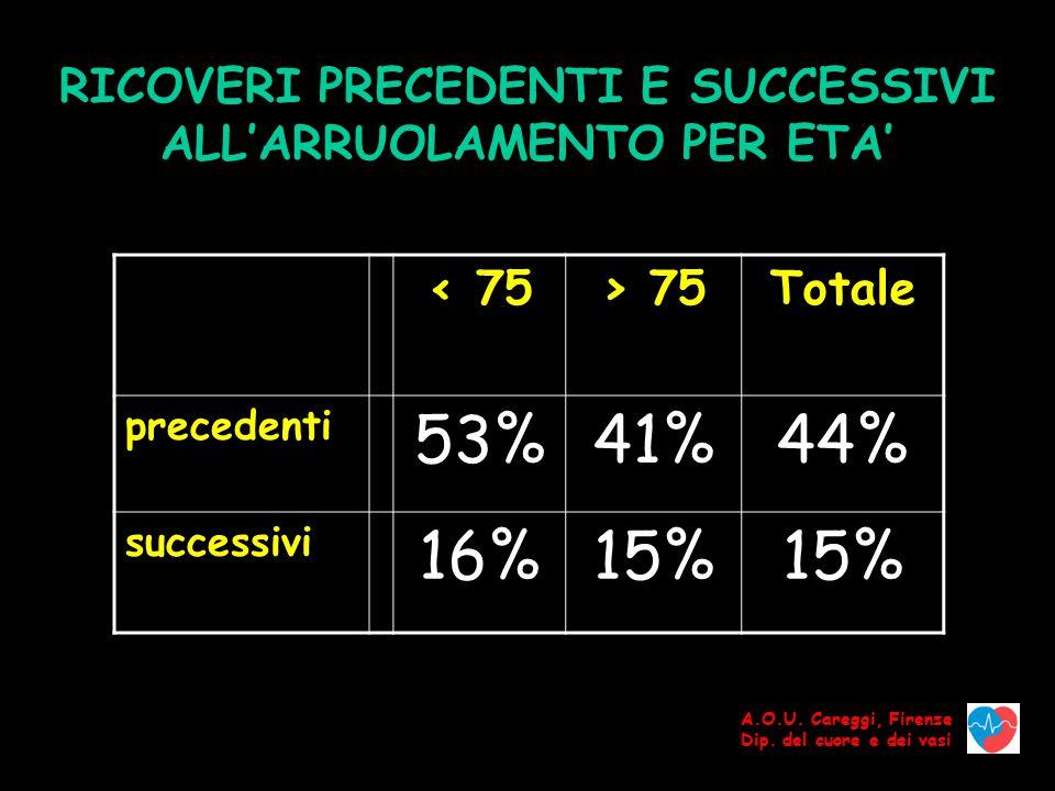 RICOVERI PRECEDENTI E SUCCESSIVI ALL'ARRUOLAMENTO PER ETA'