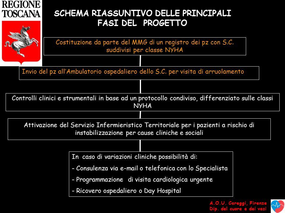 SCHEMA RIASSUNTIVO DELLE PRINCIPALI