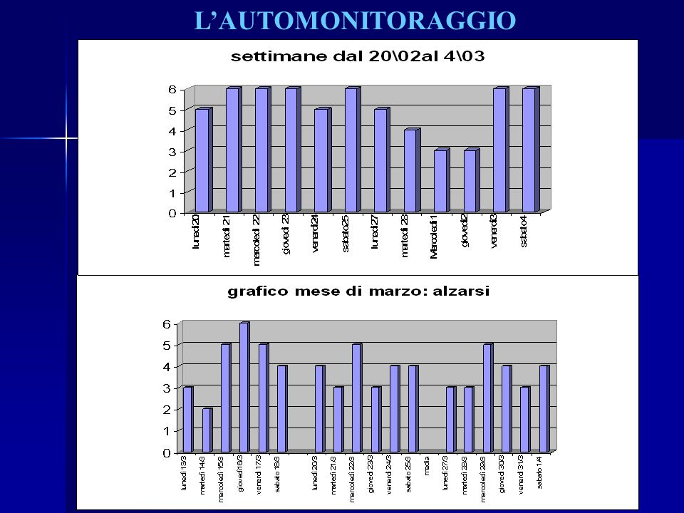 L'AUTOMONITORAGGIO