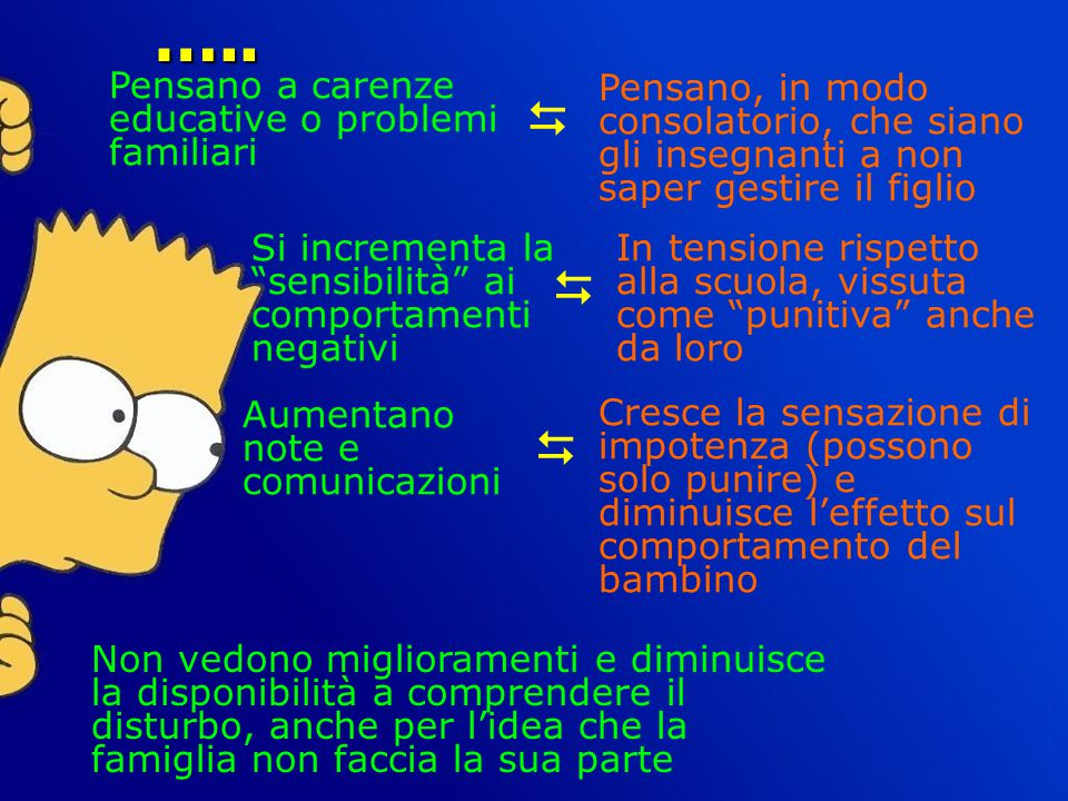 ….. D D D Pensano a carenze educative o problemi familiari