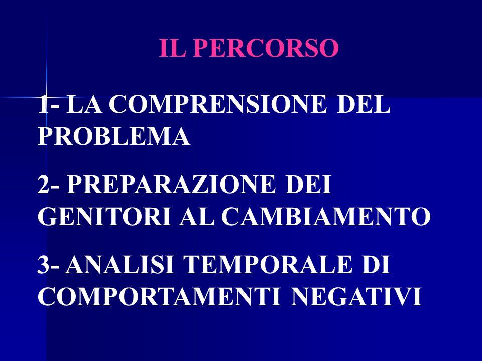 IL PERCORSO 1- LA COMPRENSIONE DEL PROBLEMA. 2- PREPARAZIONE DEI GENITORI AL CAMBIAMENTO.