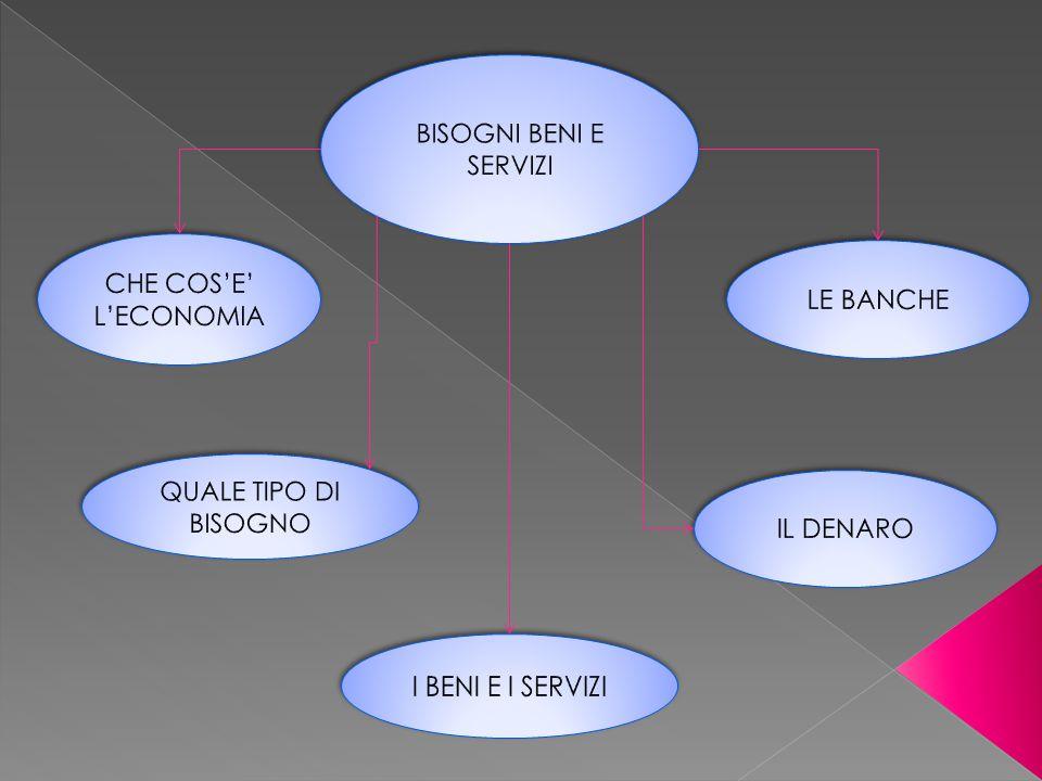BISOGNI BENI E SERVIZI CHE COS'E' L'ECONOMIA. LE BANCHE.
