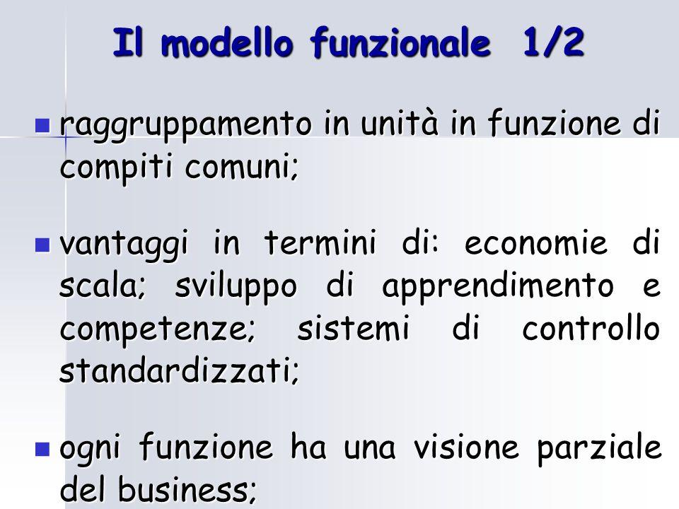 Il modello funzionale 1/2
