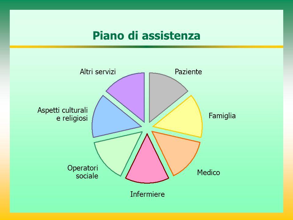 Piano di assistenza Altri servizi Paziente