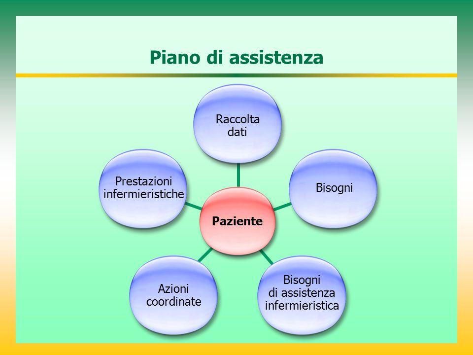 Piano di assistenza Raccolta dati Prestazioni infermieristiche Bisogni