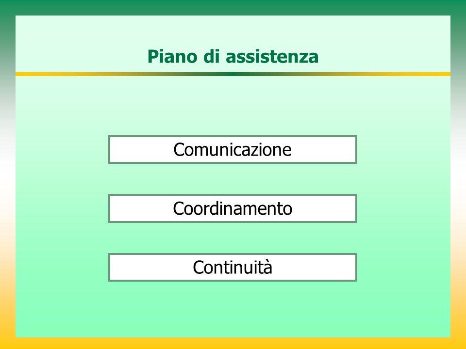 Piano di assistenza Comunicazione Coordinamento Continuità