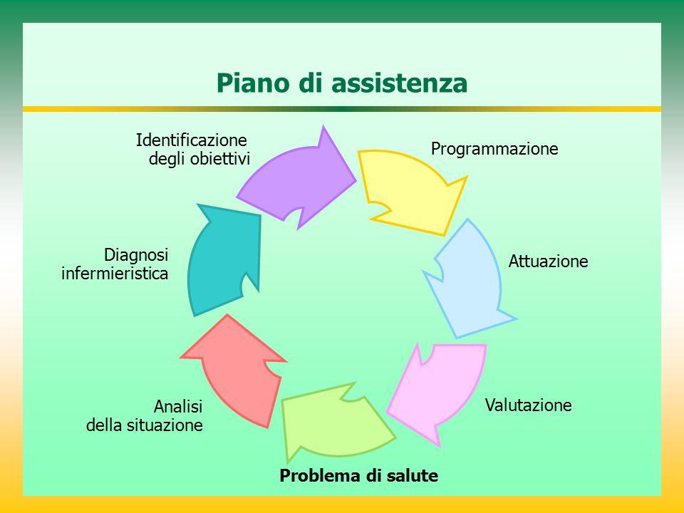 Piano di assistenza Identificazione degli obiettivi Programmazione