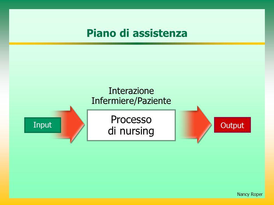 Piano di assistenza Processo di nursing Interazione