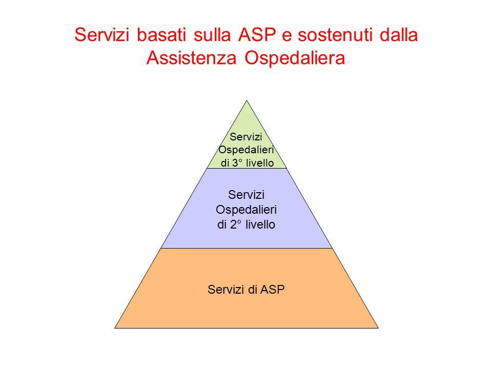 Servizi basati sulla ASP e sostenuti dalla Assistenza Ospedaliera