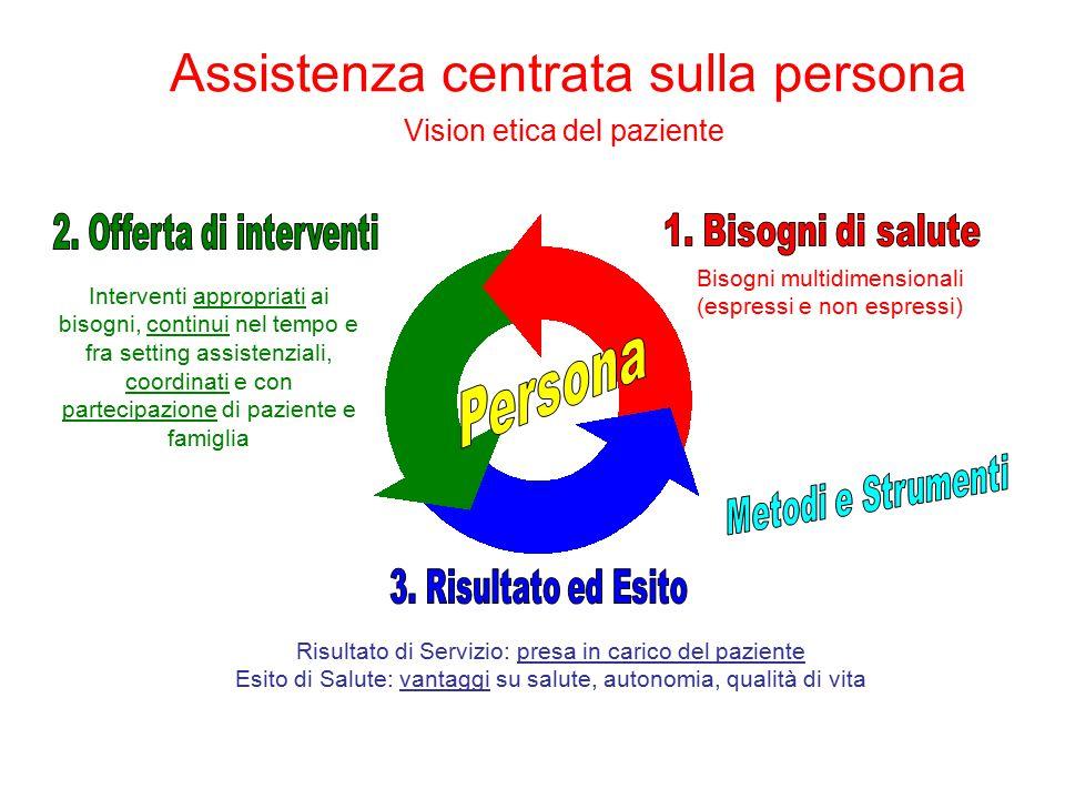 Assistenza centrata sulla persona