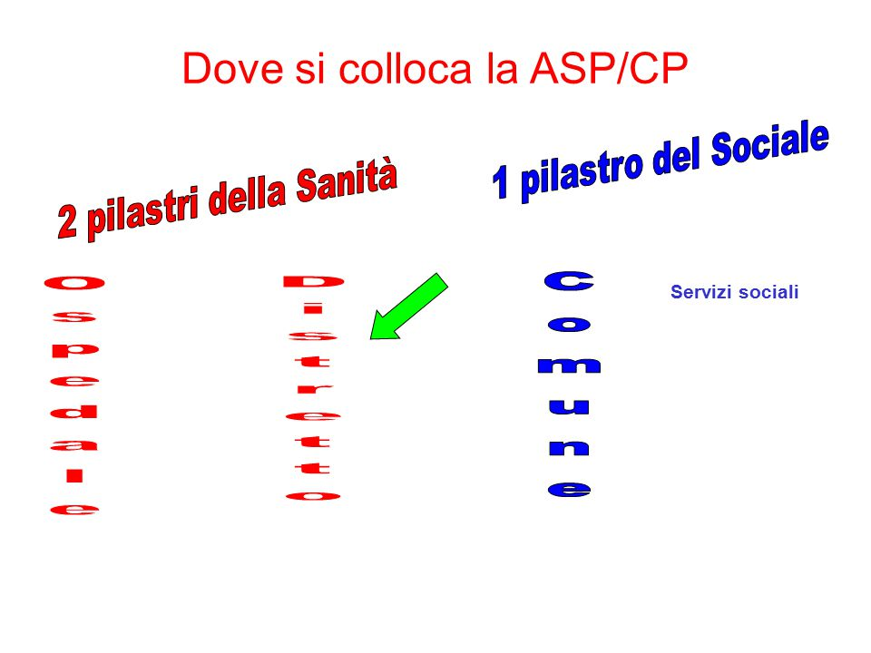 Dove si colloca la ASP/CP