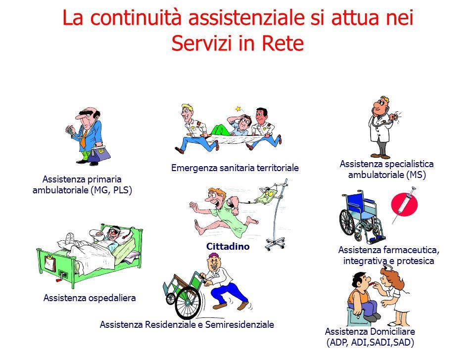 La continuità assistenziale si attua nei Servizi in Rete
