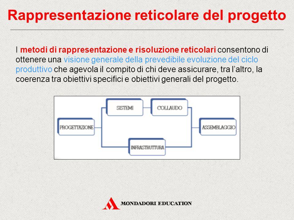 Rappresentazione reticolare del progetto