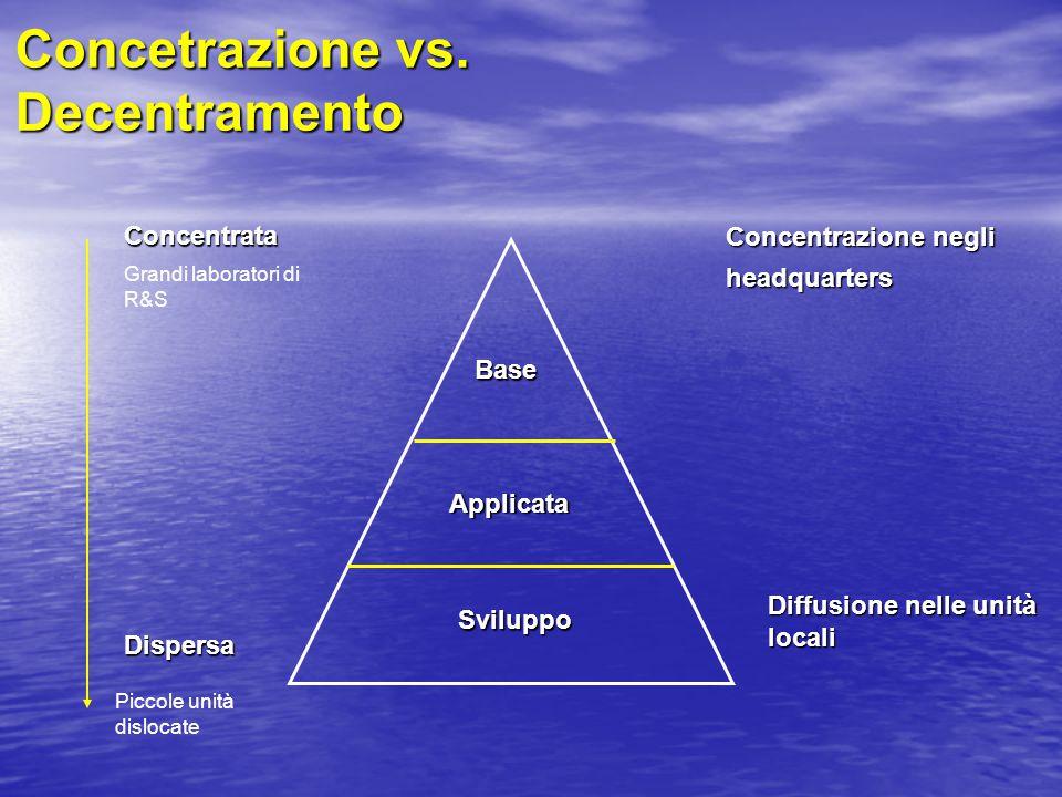 Concetrazione vs. Decentramento