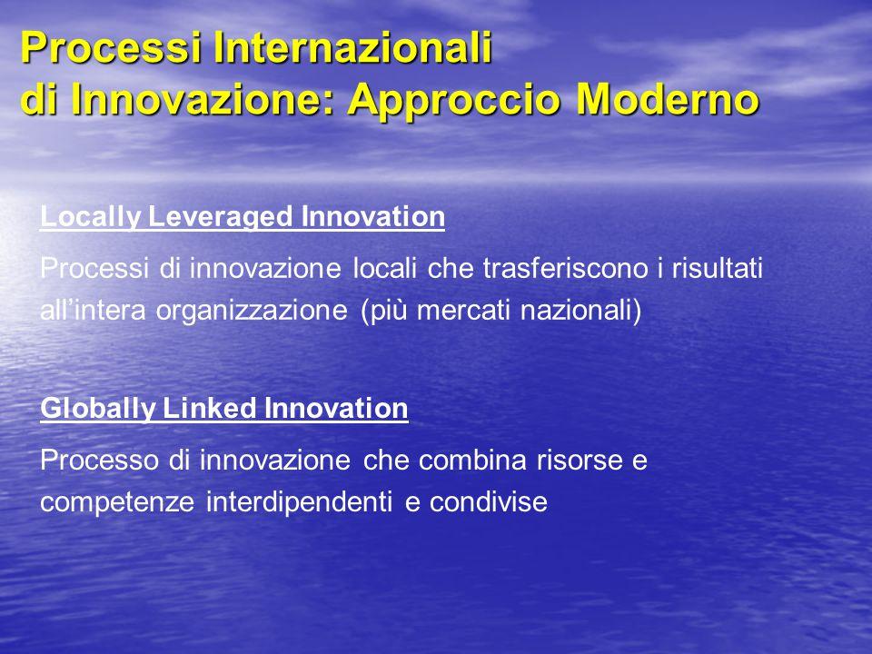 Processi Internazionali di Innovazione: Approccio Moderno