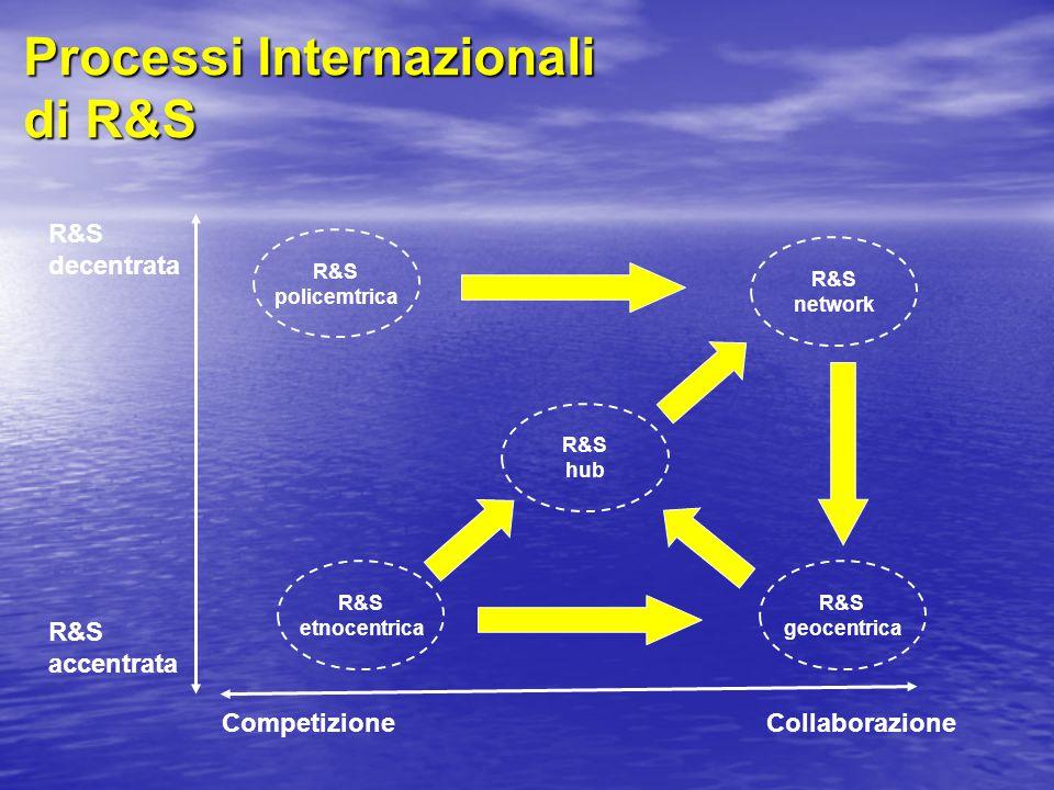 Processi Internazionali di R&S