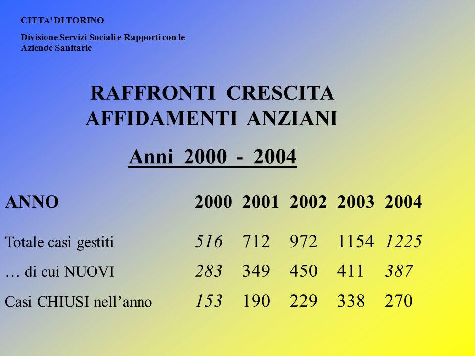 RAFFRONTI CRESCITA AFFIDAMENTI ANZIANI Anni 2000 - 2004